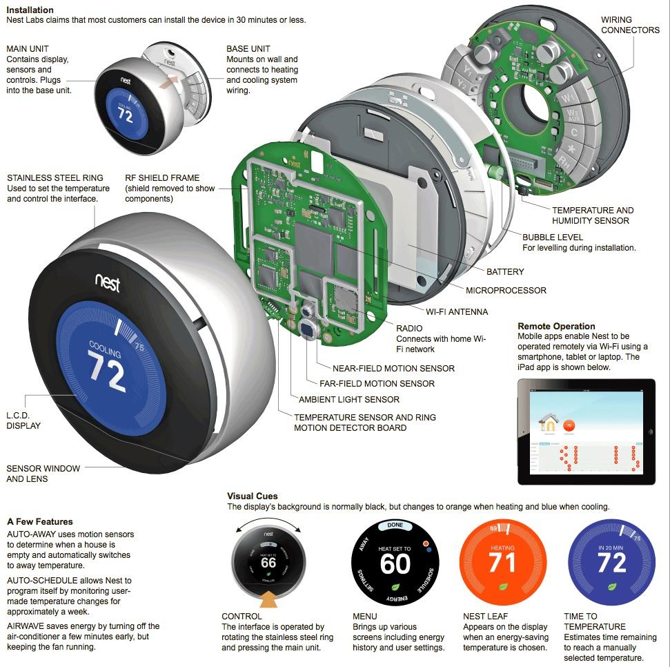 NYTimes infographic Inside the Nest Learning Thermostat
